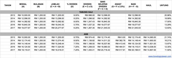 ASB vs Tabung Haji